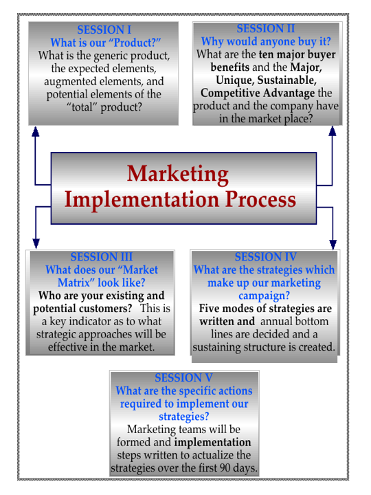 design and implementation of online marketing Business firms have increasingly turned to the computer to help them perform the itil marketing functions in the face of the rapid changes of today's environment.